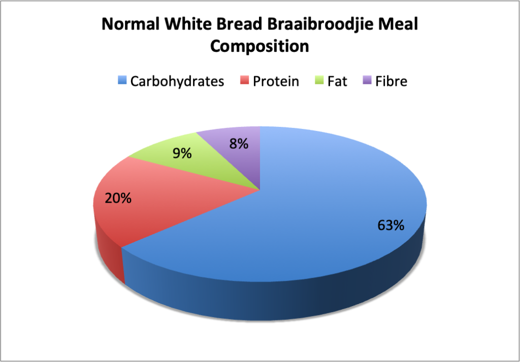 Normal White Bread Braaibroodjie Meal Composition; Carbohydrates 63%, Protein, 20%, Fat 9%, Fiber 8%