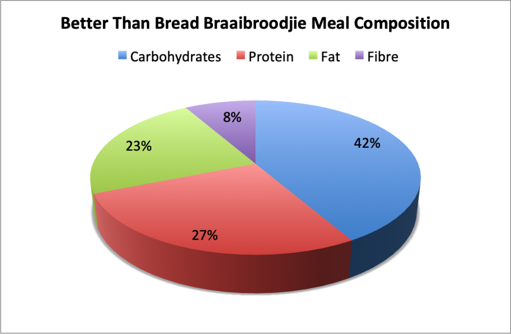 Better Than Bread Braaibroodjie Meal Composition; Carbohydrates 42%, Protein, 27%, Fat 23%, Fiber 8%