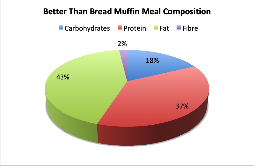 Better Than Bread Muffin Meal Composition Pie Chart - Made with 1 serving of BTB 90 Second Mug Bread Cinnamon Flavour, with 1 tsp of butter and 1 tsp of reduced sugar jam.