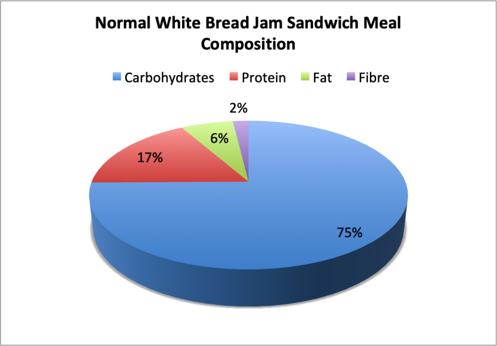 Better Than Bread Muffin Meal Composition Pie Chart - Made with 2 slices of White Bread, with 1 tsp of butter and 1 tsp of reduced sugar jam.